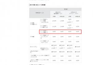 ソフトバンクスマホ1台に付き最大2000円割引!nuro光のお得過ぎるキャンペーン⑤